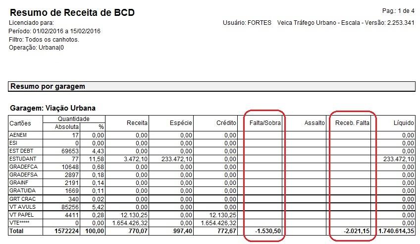 Relatório-Resumo-de-Receita-BCD
