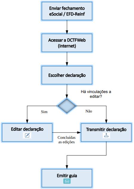 DCTFWeb via e-CAC: Como vai funcionar a nova obrigação? 1