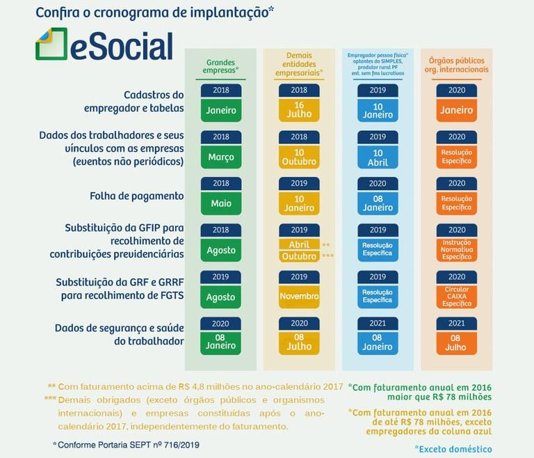 Cronograma eSocial: mudanças para o 2º semestre 1