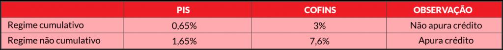 tabela-artigo-reforma-tributaria